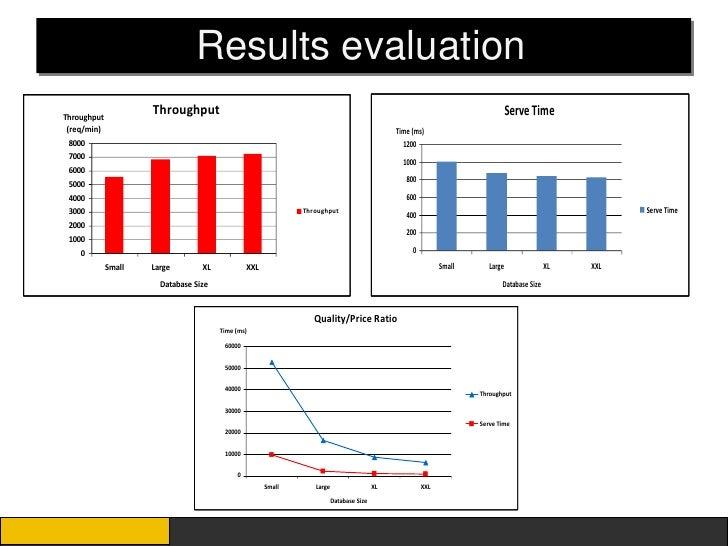 Results evaluationThroughput                     Throughput                                                               ...