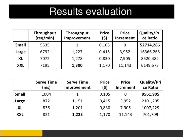 Results evaluation        Throughput    Throughput   Price      Price  Quality/Pri         (req/min)   Improvement    ($) ...