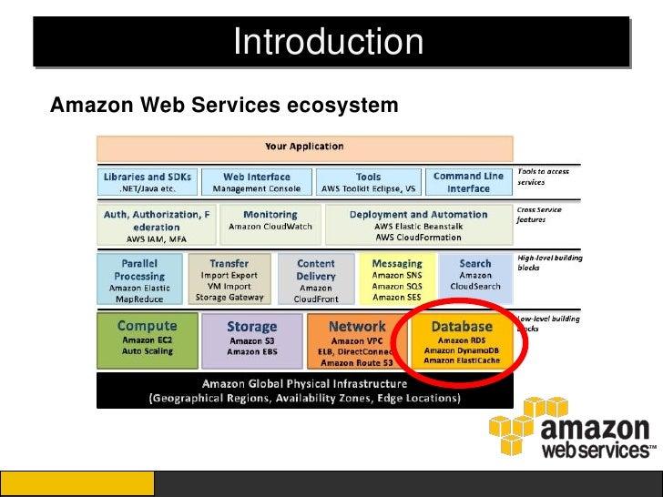IntroductionAmazon Web Services ecosystem