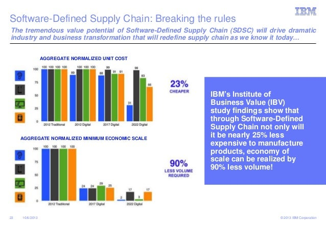 the supply chain of the next Top trends in supply chain management for the next decade overview modern supply chain management is entering the third wave of a multi-decade progression towards greater levels of sophistication in addressing increasing levels of product variety, fulfillment options, and customer engagement, at the lowest possible cost.
