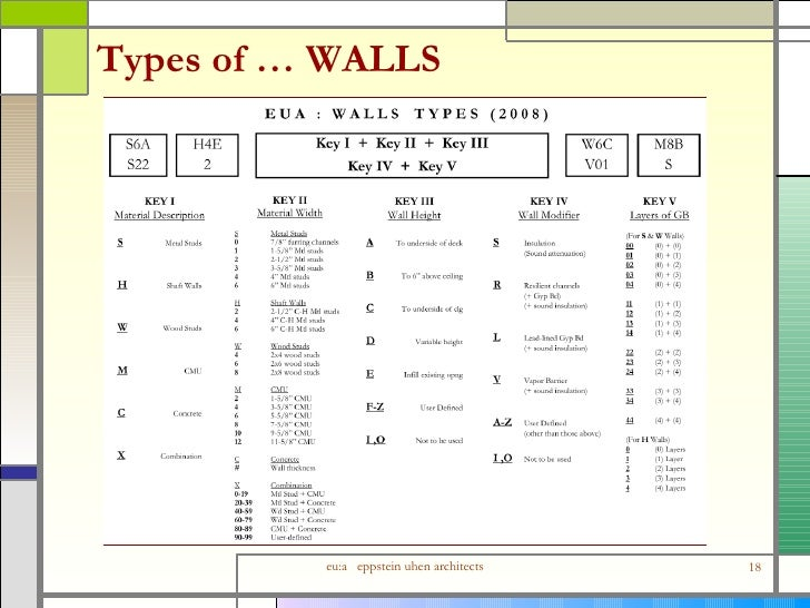 Detailing interior wall assemblies for Different types of wall paint