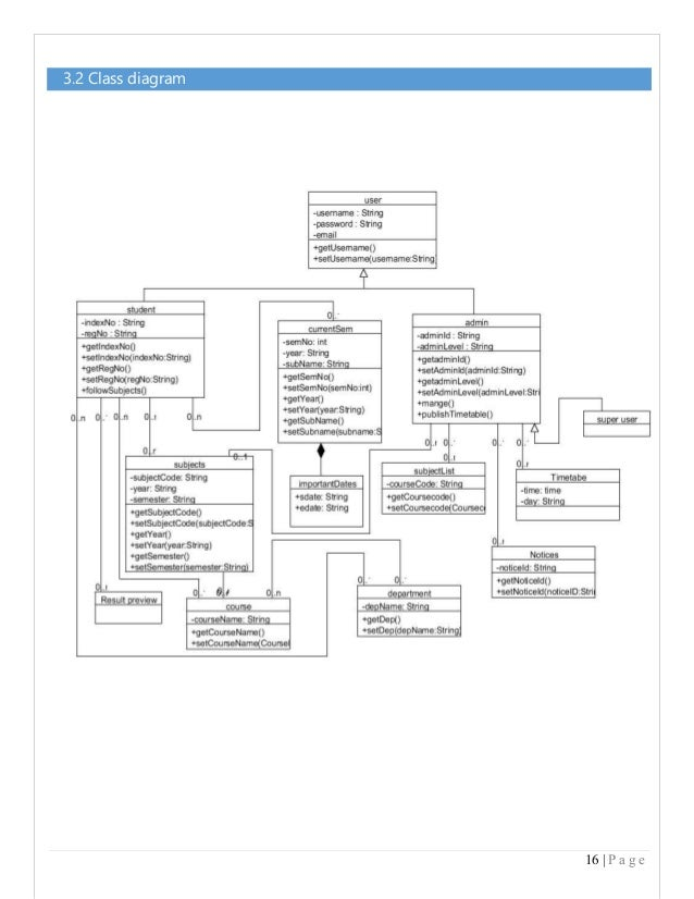 Example for sds document in software engineering 16 p a g e 32 class diagram ccuart Choice Image
