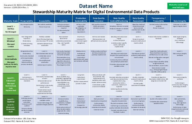 Stewardship	   Maturity	   Matrix	   for	   Digital	   Environmental	   Data	   Products	   	   	    Maturity	   	   Scale...
