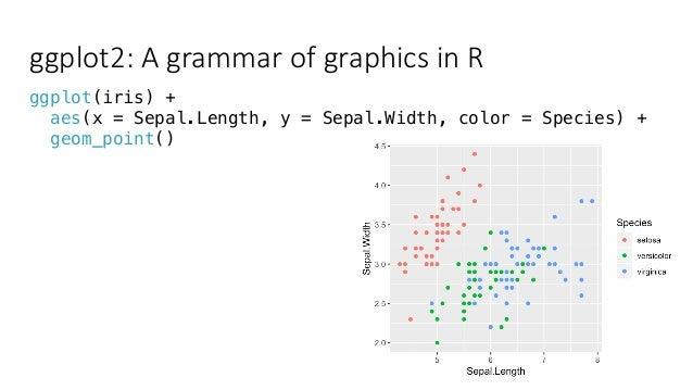 ggplot2: An Extensible Platform for Publication-quality Graphics