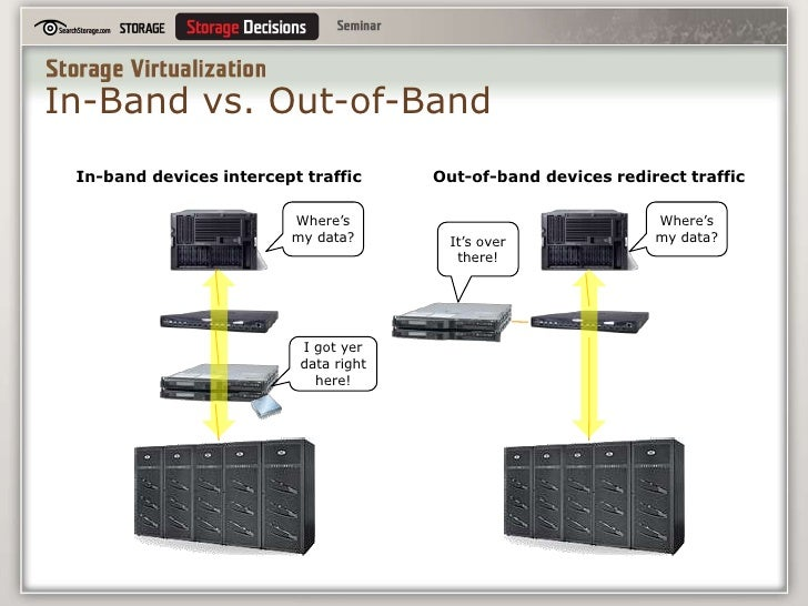 what is storage virtualization ppt