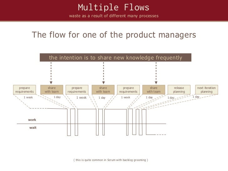 Multiple Flows                              waste as a result of different many processes           The flow for one of th...