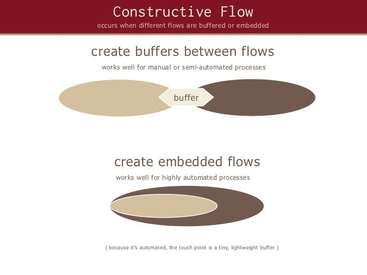 Constructive Flowoccurs when different flows are buffered or embeddedcreate buffers between flows works well for manual or...