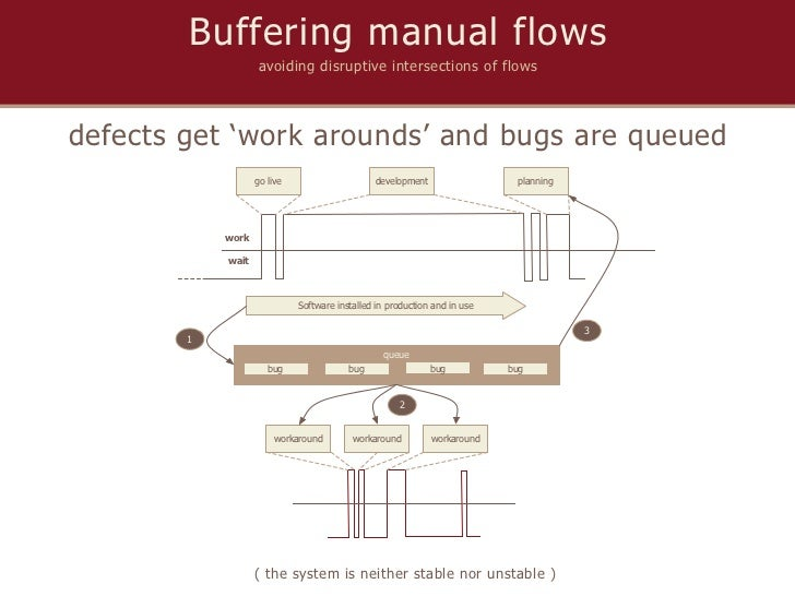 Buffering manual flows                   avoiding disruptive intersections of flowsdefects get 'work arounds' and bugs are...