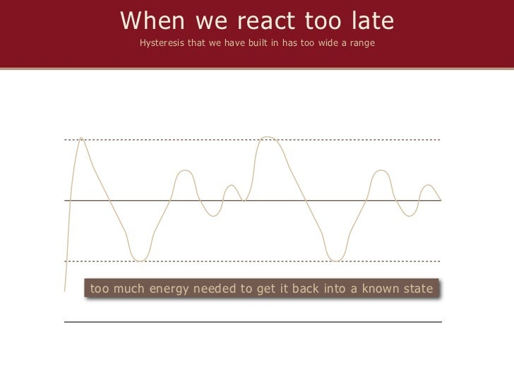 When we react too late        Hysteresis that we have built in has too wide a rangetoo much energy needed to get it back i...