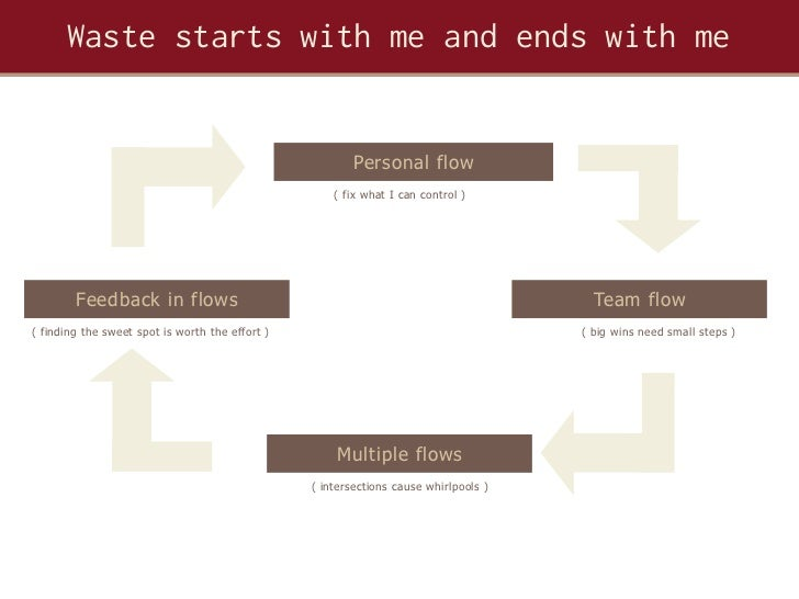 Waste starts with me and ends with me                                                         Personal flow               ...