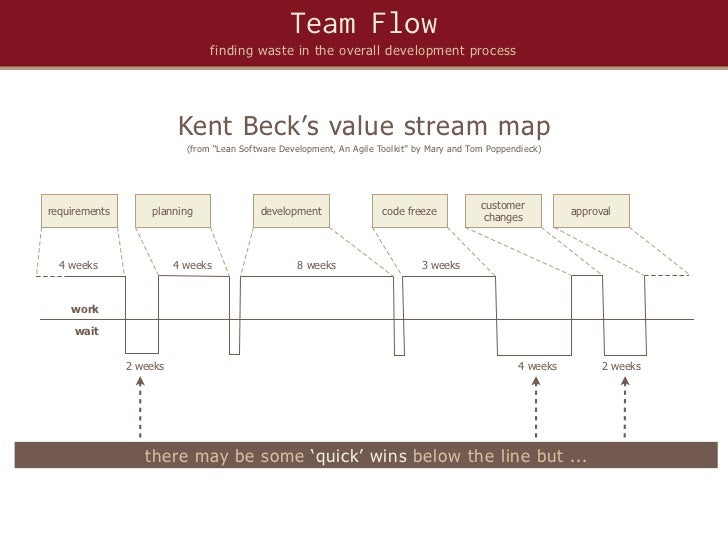 Team Flow                                finding waste in the overall development process                         Kent Bec...