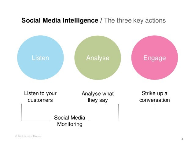 Social Media Intelligence: The Basics