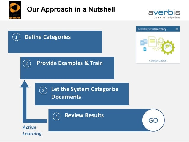 Our Approach in a NutshellDefine Categories1 Provide Examples & Train2 Let the System Categorize Documents 3 Review Result...
