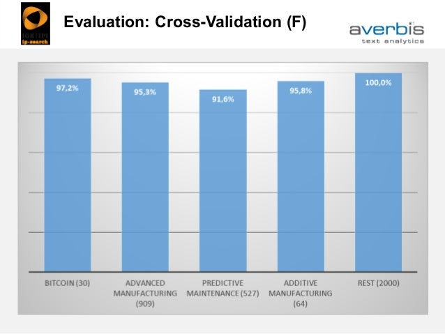 21Evaluation: Cross-Validation (F)
