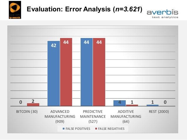 22Evaluation: Error Analysis (n=3.621) 0 42 44 4 12 44 44 1 0 BITCOIN (30) ADVANCED MANUFACTURING (909) PREDICTIVE MAINTEN...