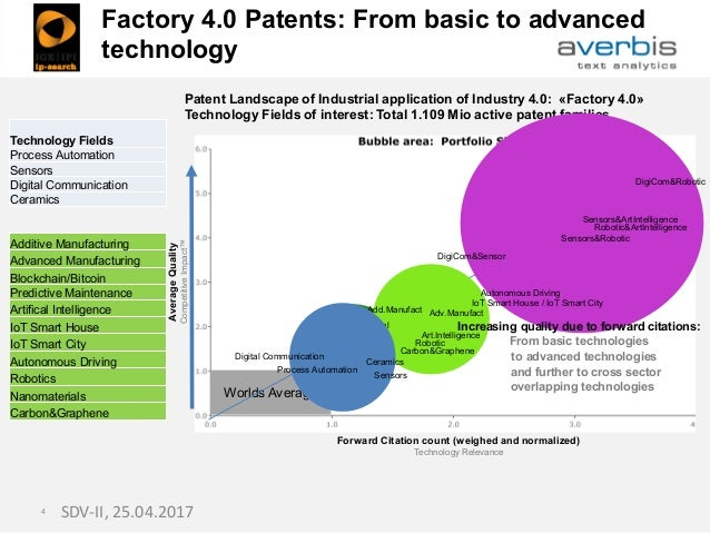 Worlds Average SDV-II, 25.04.20174 Patent Landscape of Industrial application of Industry 4.0: «Factory 4.0» Technology Fi...