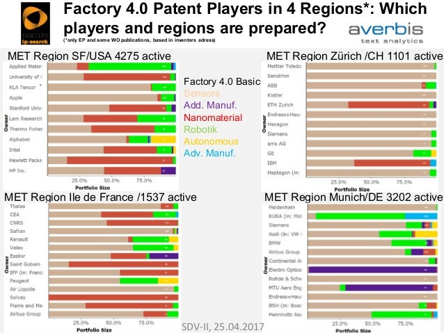 Factory 4.0 Patent Players in 4 Regions*: Which players and regions are prepared? (*only EP and some WO publications, base...