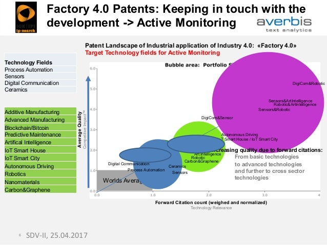 Worlds Average SDV-II, 25.04.20176 Patent Landscape of Industrial application of Industry 4.0: «Factory 4.0» Target Techno...
