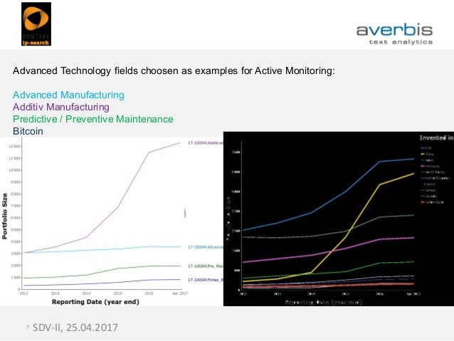 SDV-II, 25.04.20177 Advanced Technology fields choosen as examples for Active Monitoring: Advanced Manufacturing Additiv M...