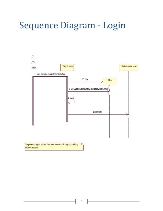 Sequence diagram of hotel management system sequence diagram ccuart
