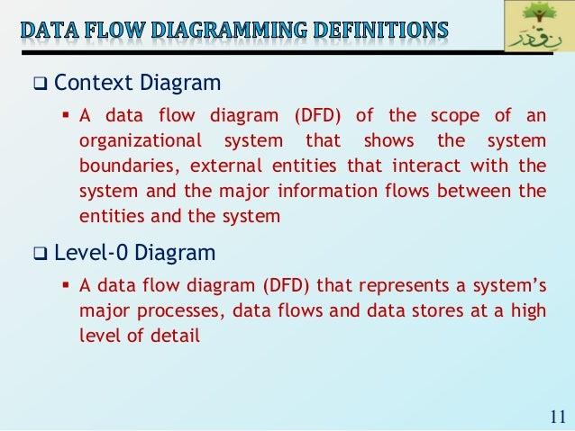 Se2018lec 14 process modeling and data flow diagrampptx d data store name 11 11 context diagram ccuart Images