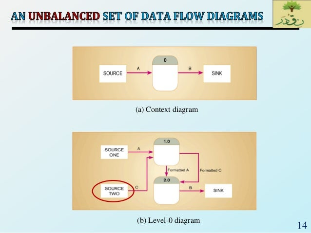 Se2018lec 14 process modeling and data flow diagrampptx 14 a context diagram b level 0 diagram ccuart Gallery