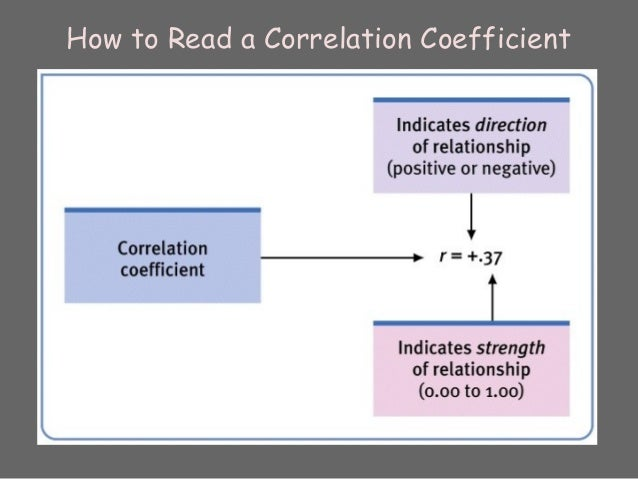 correlation definition in psychology
