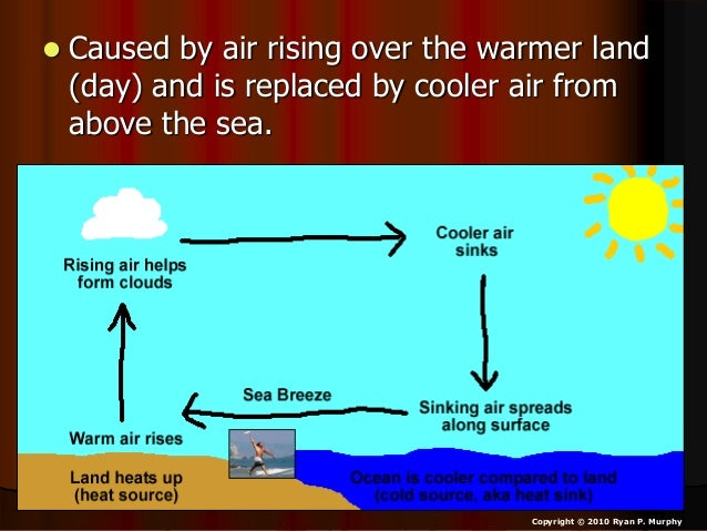 Sea Breeze And Land Breeze Weather And Climate Unit Earth Science P