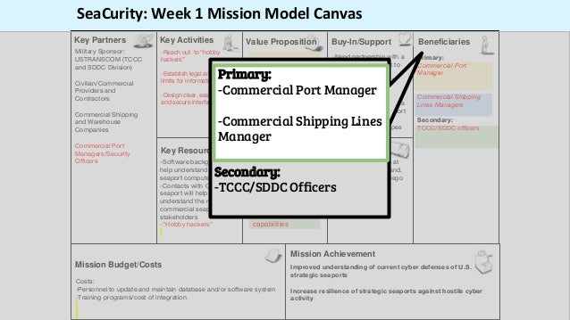 Primary: Commercial Port Manager Commercial Shipping Lines Managers Secondary: TCCC/SDDC officers SeaCurity: Week 1 Missio...