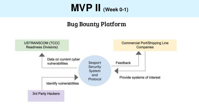 MVP II (Week 0-1) Bug Bounty Platform