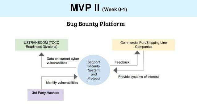 MVP II (Week 0-1) Bug Bounty Platform