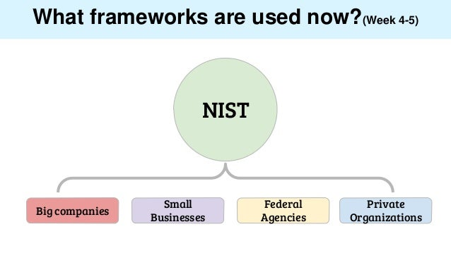 What frameworks are used now?(Week 4-5) NIST Big companies Small Businesses Federal Agencies Private Organizations