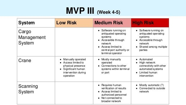 MVP III (Week 4-5) System Low Risk Medium Risk High Risk Cargo Management System ● Software running on antiquated operatin...