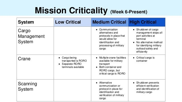 Mission Criticality (Week 6-Present) System Low Critical Medium Critical High Critical Cargo Management System ● Communica...