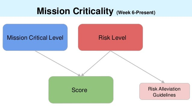 Mission Criticality (Week 6-Present) Risk LevelMission Critical Level Risk Alleviation Guidelines Score