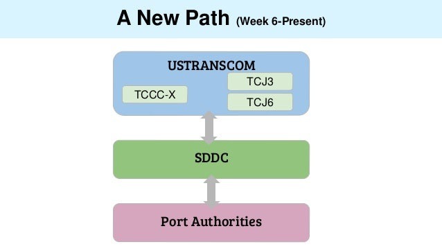 A New Path (Week 6-Present) USTRANSCOM TCCC-X TCJ6 TCJ3 SDDC Port Authorities