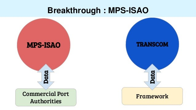 Breakthrough : MPS-ISAO MPS-ISAO TRANSCOM Commercial Port Authorities Data Framework Data