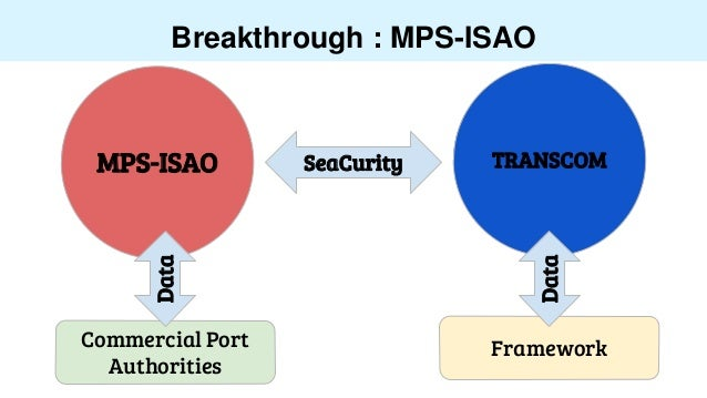 Breakthrough : MPS-ISAO MPS-ISAO TRANSCOMSeaCurity Commercial Port Authorities Data Framework Data