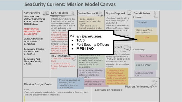 "Primary: Secondary: SeaCurity Current: Mission Model Canvas -Identify ""Critical Infrastructure"" (defining it as infrastruc..."