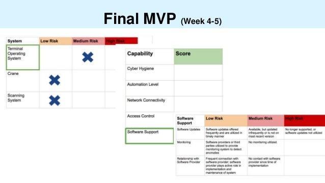 Final MVP (Week 4-5)