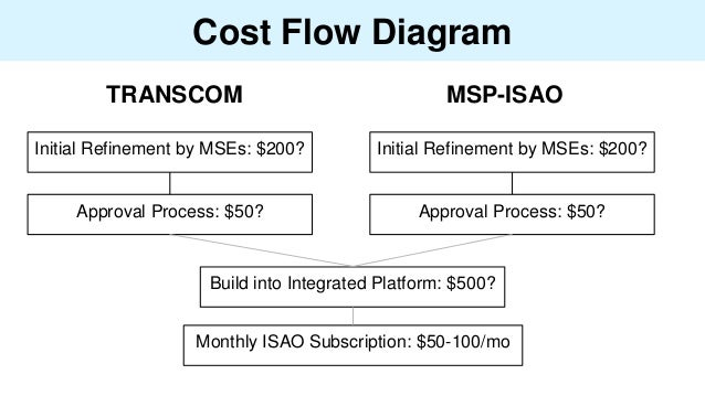 Cost Flow Diagram Initial Refinement by MSEs: $200? Initial Refinement by MSEs: $200? TRANSCOM MSP-ISAO Approval Process: ...