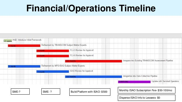 Financial/Operations Timeline 1 month 1 month 1 month 1 month 1 month 1-2 weeks 2-3 months 2-3 months Indefinitely SME-? S...