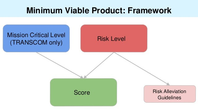 Minimum Viable Product: Framework Risk Level Mission Critical Level (TRANSCOM only) Risk Alleviation Guidelines Score