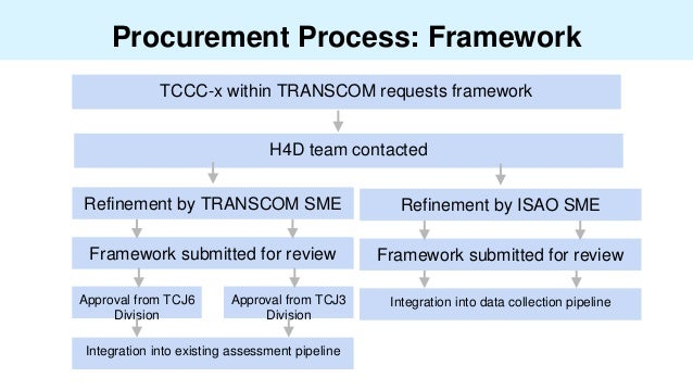 Procurement Process: Framework TCCC-x within TRANSCOM requests framework Approval from TCJ6 Division Approval from TCJ3 Di...