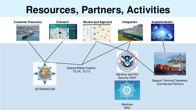 Resources, Partners, Activities Customer Discovery Outreach Review and Approval Integration Implementation USTRANSCOM Seap...