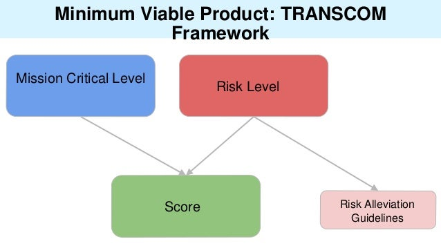 Minimum Viable Product: TRANSCOM Framework Risk Level Mission Critical Level Risk Alleviation Guidelines Score