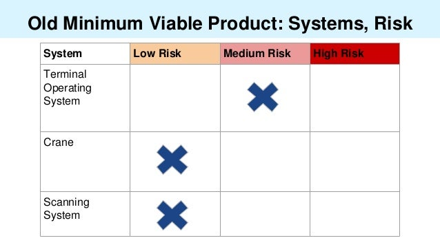Old Minimum Viable Product: Systems, Risk System Low Risk Medium Risk High Risk Terminal Operating System Crane Scanning S...