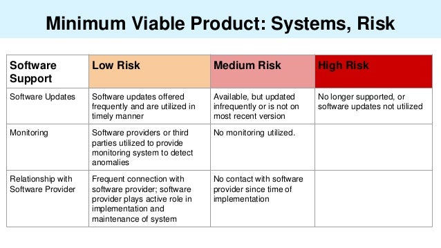 Minimum Viable Product: Systems, Risk Software Support Low Risk Medium Risk High Risk Software Updates Software updates of...