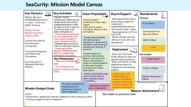 "Primary: Secondary: SeaCurity: Mission Model Canvas -Identify ""Critical Infrastructure"" (defining it as infrastructure tha..."