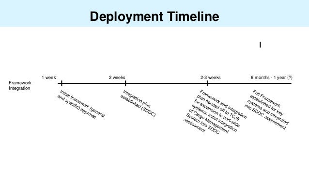 Deployment Timeline 1 week 2 weeks 2-3 weeks Framework Integration 6 months - 1 year (?)